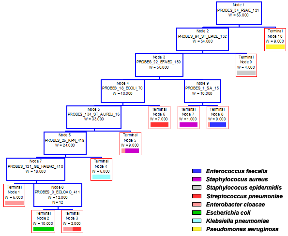 how to avoid correlation decision trees